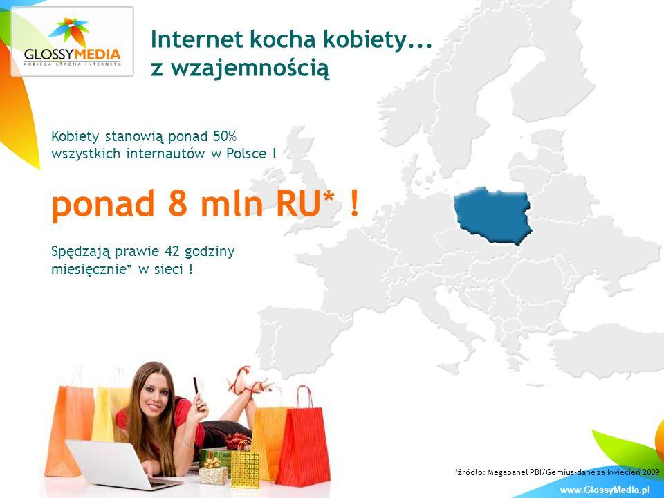 www.GlossyMedia.pl Internet kocha kobiety... z wzajemnością Kobiety stanowią ponad 50% wszystkich internautów w Polsce ! ponad 8 mln RU* ! Spędzają pr