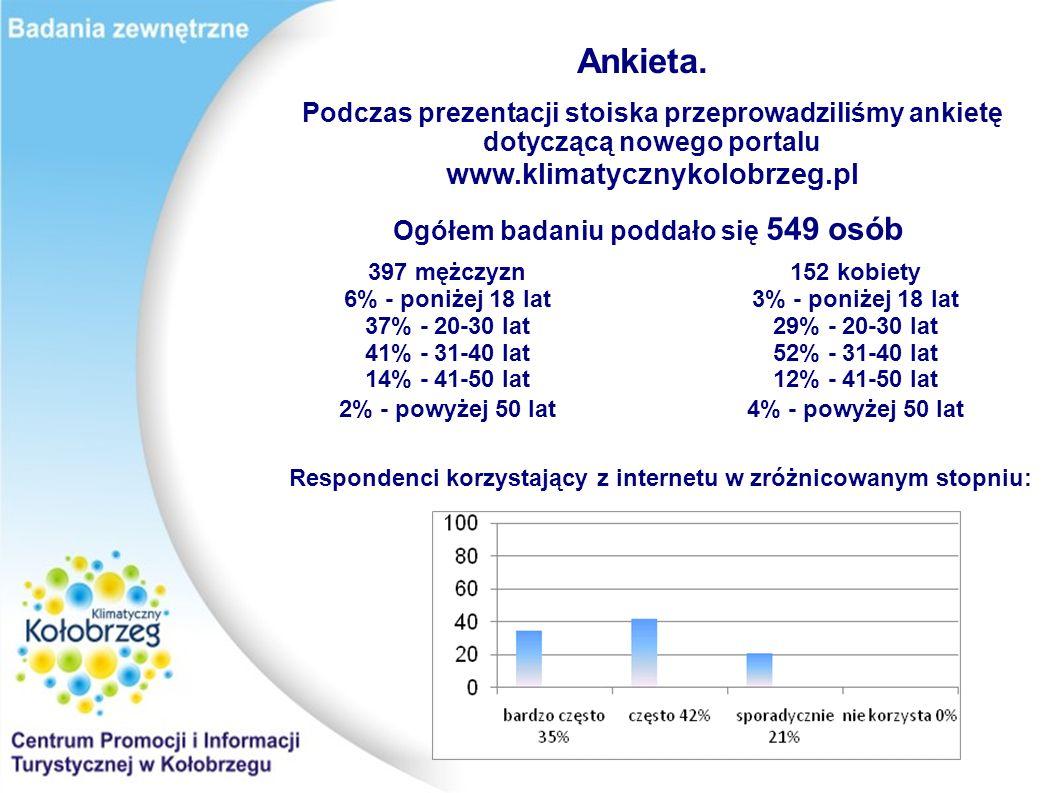 Ankieta. Podczas prezentacji stoiska przeprowadziliśmy ankietę dotyczącą nowego portalu www.klimatycznykolobrzeg.pl Ogółem badaniu poddało się 549 osó