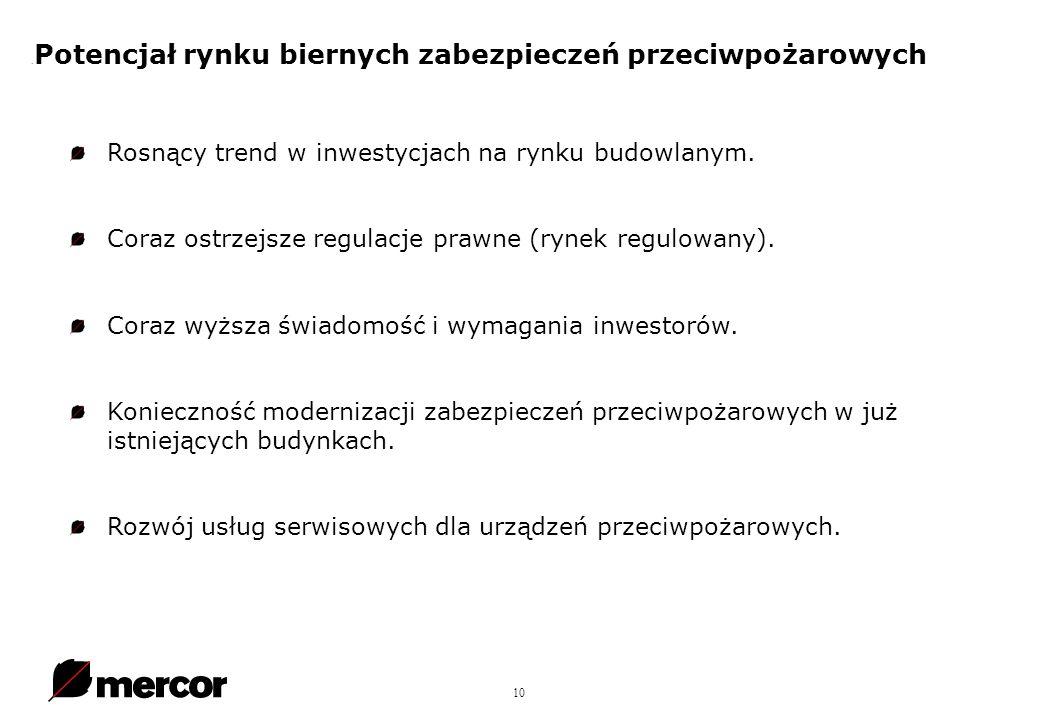 10. Potencjał rynku biernych zabezpieczeń przeciwpożarowych Rosnący trend w inwestycjach na rynku budowlanym. Coraz ostrzejsze regulacje prawne (rynek