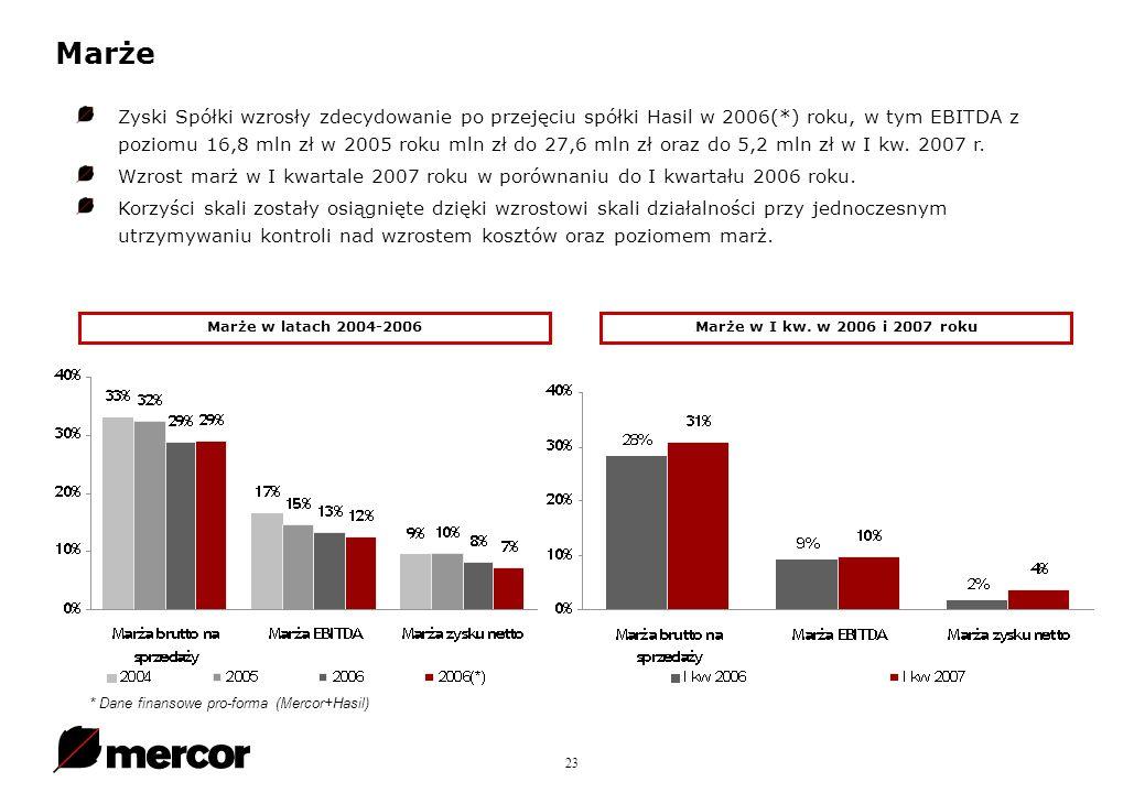 23 Marże Zyski Spółki wzrosły zdecydowanie po przejęciu spółki Hasil w 2006(*) roku, w tym EBITDA z poziomu 16,8 mln zł w 2005 roku mln zł do 27,6 mln zł oraz do 5,2 mln zł w I kw.