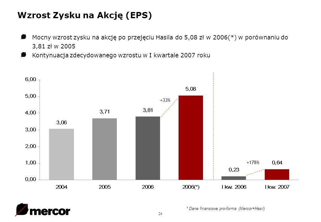 24 Wzrost Zysku na Akcję (EPS) * Dane finansowe pro-forma (Mercor+Hasil) Mocny wzrost zysku na akcję po przejęciu Hasila do 5,08 zł w 2006(*) w porównaniu do 3,81 zł w 2005 Kontynuacja zdecydowanego wzrostu w I kwartale 2007 roku +33% +178%