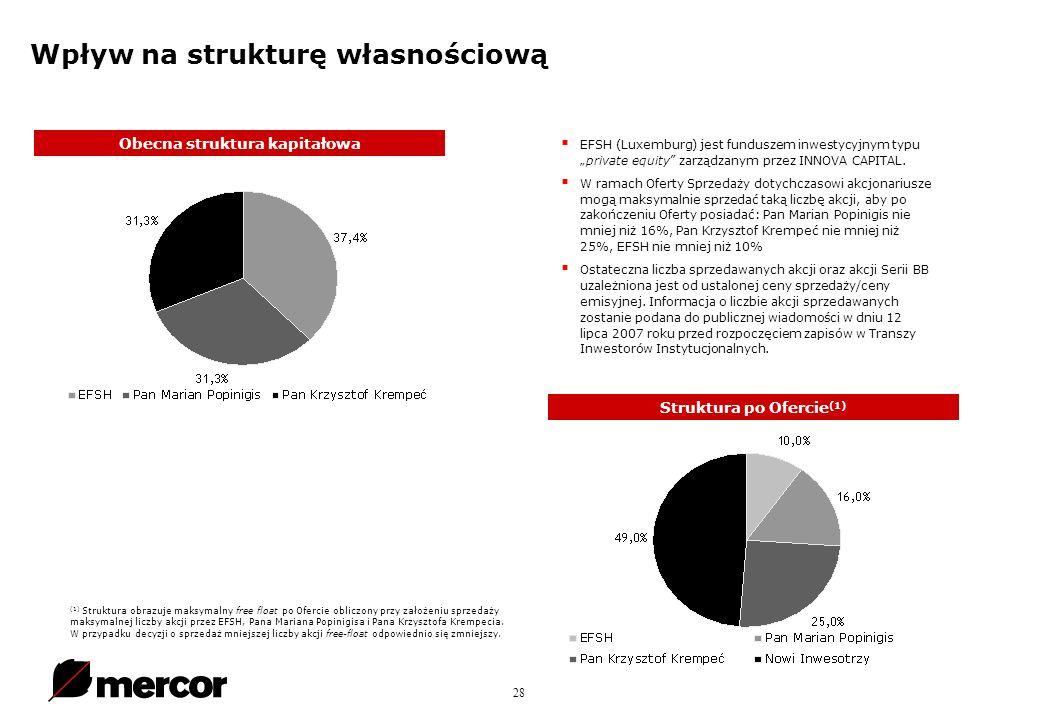 28 Wpływ na strukturę własnościową EFSH (Luxemburg) jest funduszem inwestycyjnym typuprivate equity zarządzanym przez INNOVA CAPITAL.