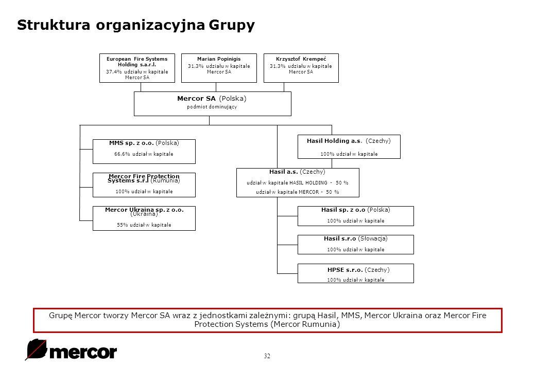 32 Struktura organizacyjna Grupy.
