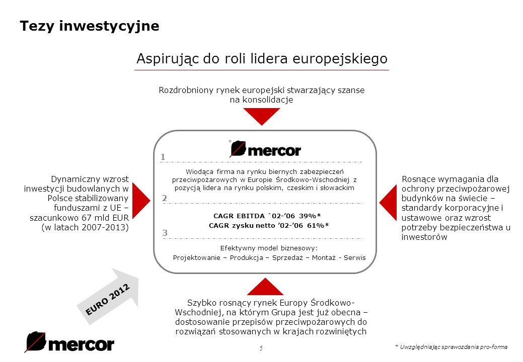 5 Tezy inwestycyjne Wiodąca firma na rynku biernych zabezpieczeń przeciwpożarowych w Europie Środkowo-Wschodniej z pozycją lidera na rynku polskim, czeskim i słowackim CAGR EBITDA `02-06 39%* CAGR zysku netto 02-06 61%* Efektywny model biznesowy: Projektowanie – Produkcja – Sprzedaż – Montaż - Serwis Dynamiczny wzrost inwestycji budowlanych w Polsce stabilizowany funduszami z UE – szacunkowo 67 mld EUR (w latach 2007-2013) Rosnące wymagania dla ochrony przeciwpożarowej budynków na świecie – standardy korporacyjne i ustawowe oraz wzrost potrzeby bezpieczeństwa u inwestorów Rozdrobniony rynek europejski stwarzający szanse na konsolidacje Szybko rosnący rynek Europy Środkowo- Wschodniej, na którym Grupa jest już obecna – dostosowanie przepisów przeciwpożarowych do rozwiązań stosowanych w krajach rozwiniętych Aspirując do roli lidera europejskiego EURO 2012 * Uwzględniając sprawozdania pro-forma 1 2 3