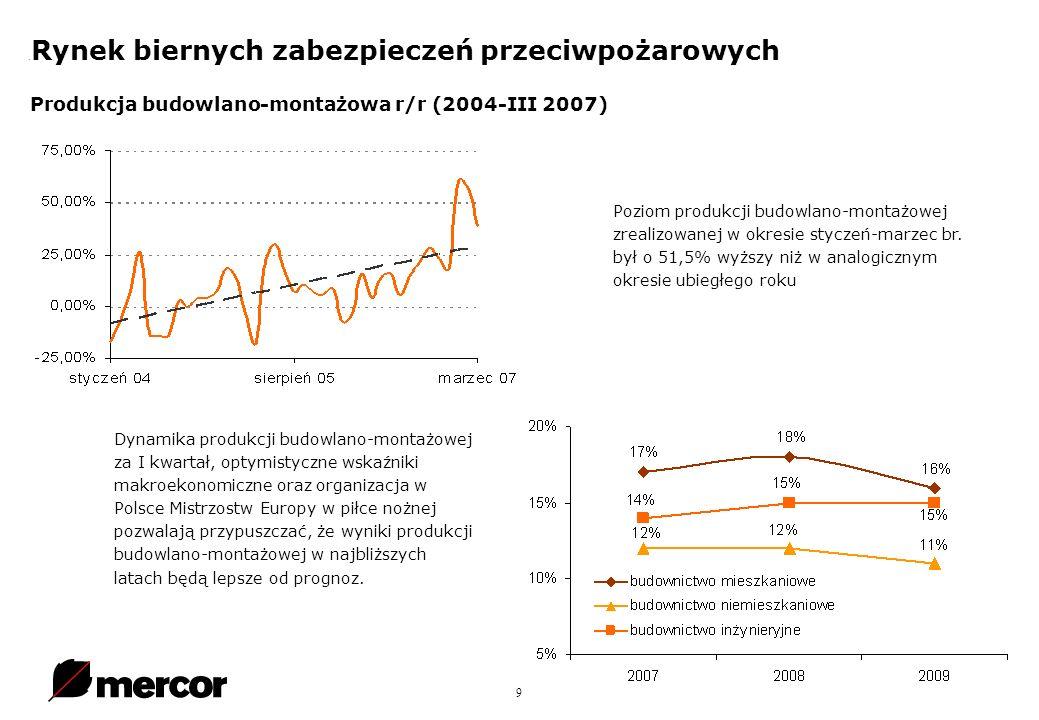 9. Rynek biernych zabezpieczeń przeciwpożarowych Produkcja budowlano-montażowa r/r (2004-III 2007) Poziom produkcji budowlano-montażowej zrealizowanej