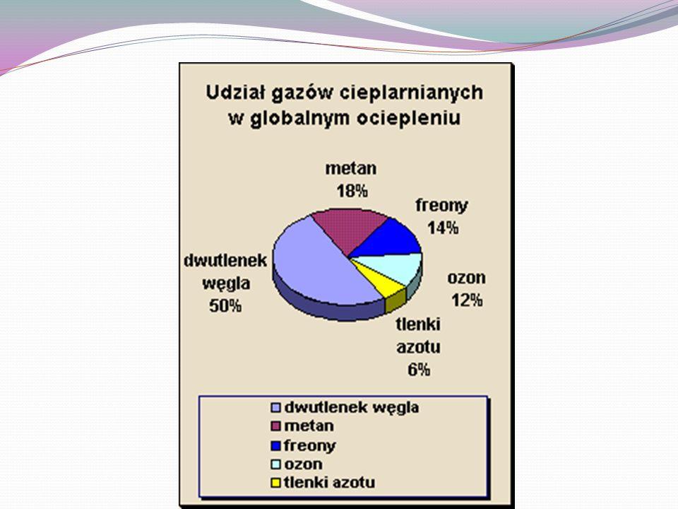 Przyczyny powstania efektu cieplarnianego Przyczyną efektu cieplarnianego jest nadmierne gromadzenie się gazów cieplarnianych w atmosferze Ziemi.