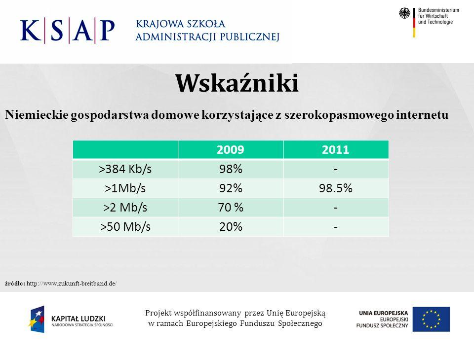 Projekt współfinansowany przez Unię Europejską w ramach Europejskiego Funduszu Społecznego Niemieckie gospodarstwa domowe korzystające z szerokopasmowego internetu Wskaźniki 20092011 >384 Kb/s98%- >1Mb/s92%98.5% >2 Mb/s70 %- >50 Mb/s20%- źródło: http://www.zukunft-breitband.de/