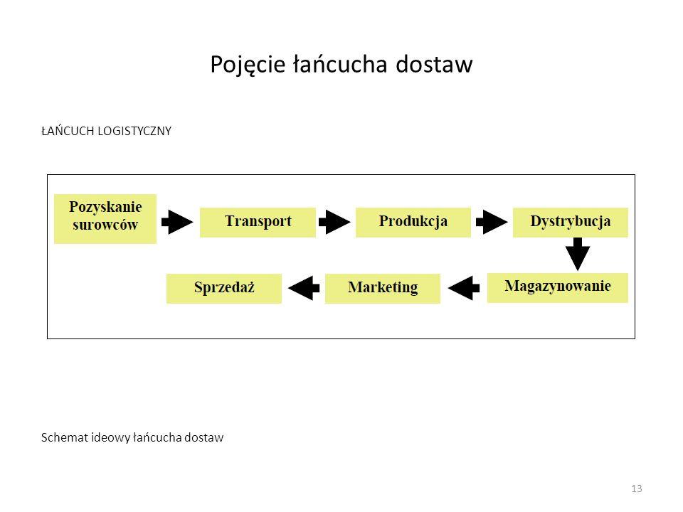 Pojęcie łańcucha dostaw ŁAŃCUCH LOGISTYCZNY Schemat ideowy łańcucha dostaw 13