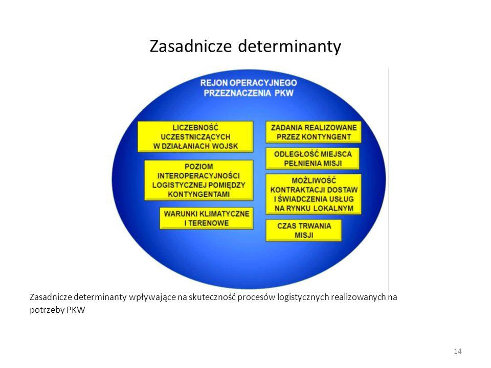 Zasadnicze determinanty Zasadnicze determinanty wpływające na skuteczność procesów logistycznych realizowanych na potrzeby PKW 14