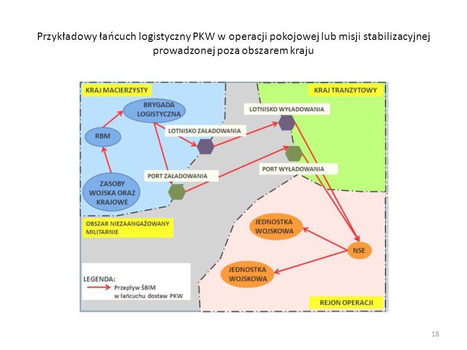 Przykładowy łańcuch logistyczny PKW w operacji pokojowej lub misji stabilizacyjnej prowadzonej poza obszarem kraju 18