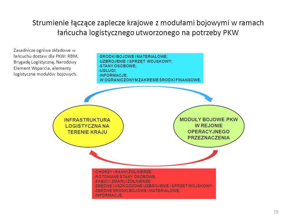 Strumienie łączące zaplecze krajowe z modułami bojowymi w ramach łańcucha logistycznego utworzonego na potrzeby PKW Zasadnicze ogniwa składowe w łańcuchu dostaw dla PKW: RBM, Brygadę Logistyczną, Narodowy Element Wsparcia, elementy logistyczne modułów bojowych.