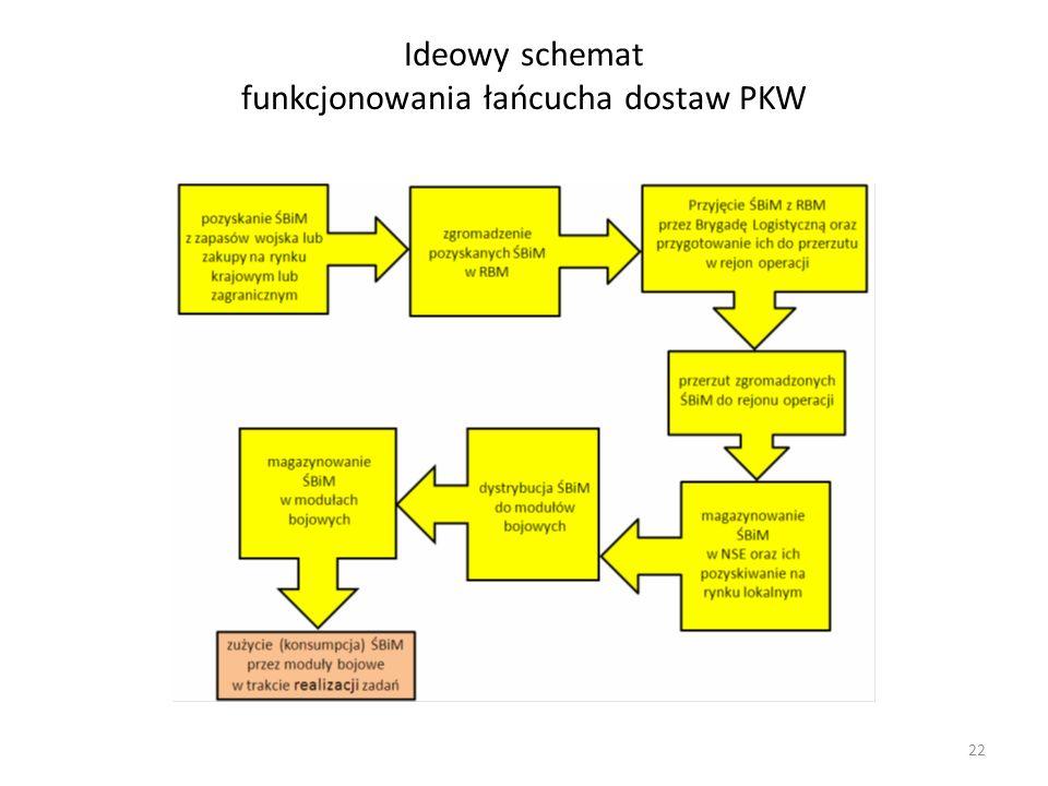 Ideowy schemat funkcjonowania łańcucha dostaw PKW 22
