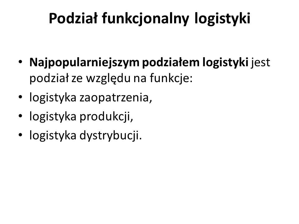 Podział funkcjonalny logistyki Najpopularniejszym podziałem logistyki jest podział ze względu na funkcje: logistyka zaopatrzenia, logistyka produkcji, logistyka dystrybucji.
