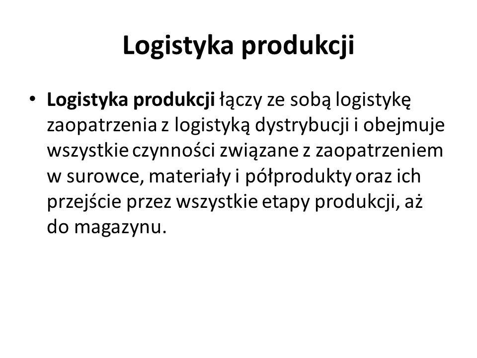 Logistyka produkcji Logistyka produkcji łączy ze sobą logistykę zaopatrzenia z logistyką dystrybucji i obejmuje wszystkie czynności związane z zaopatrzeniem w surowce, materiały i półprodukty oraz ich przejście przez wszystkie etapy produkcji, aż do magazynu.