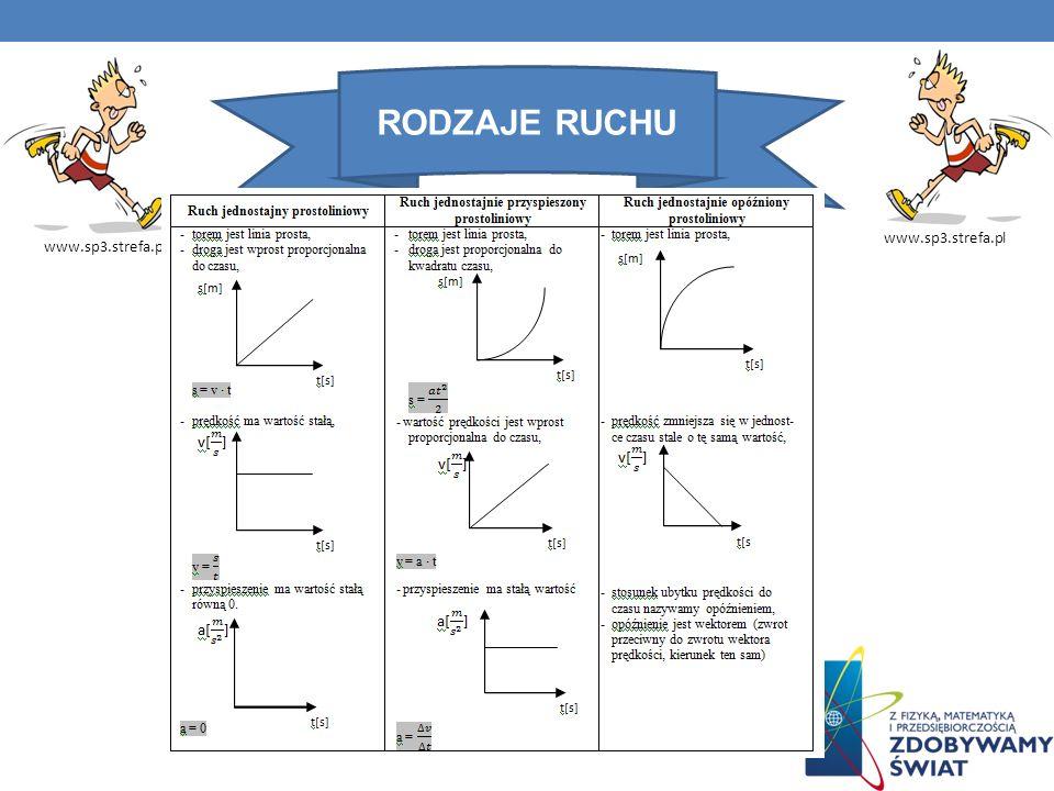 RODZAJE RUCHU www.sp3.strefa.pl
