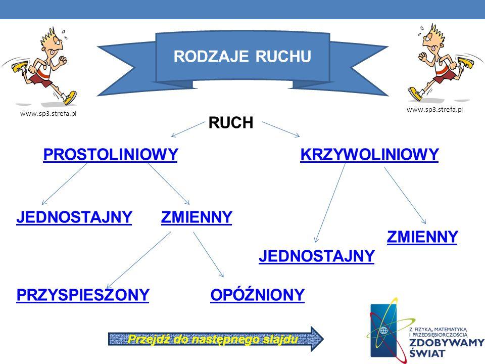 RUCH PROSTOLINIOWY KRZYWOLINIOWY JEDNOSTAJNY ZMIENNY ZMIENNY JEDNOSTAJNY PRZYSPIESZONYOPÓŹNIONY RODZAJE RUCHU www.sp3.strefa.pl Przejdź do następnego