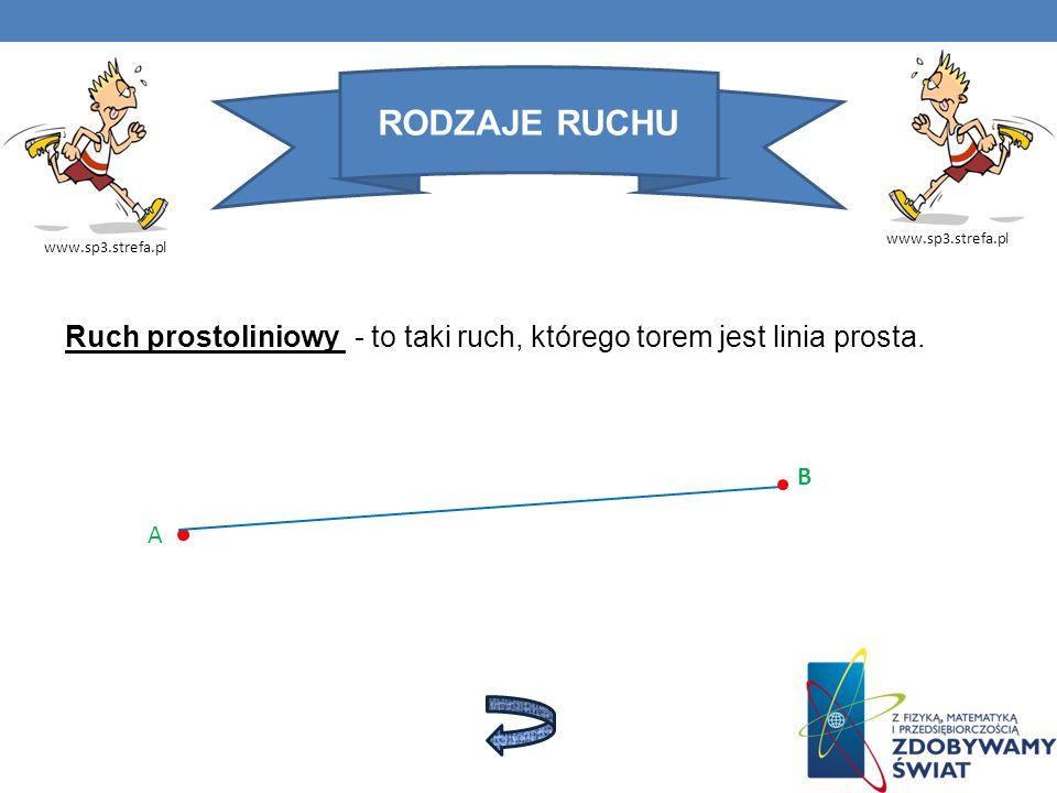 RODZAJE RUCHU www.sp3.strefa.pl Ruch prostoliniowy - to taki ruch, którego torem jest linia prosta. A B
