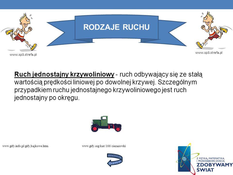 RODZAJE RUCHU www.sp3.strefa.pl Ruch krzywoliniowy zmienny - ruch, w którym zmienia się zarówno kierunek jak i wartość prędkości; przykładem takiego ruchu może być ruch ze zmienną prędkością po okręgu.