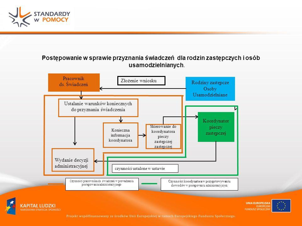 Przykładowy schemat organizacyjny dla małego pcpr-u, uwzględniający stanowiska kluczowe z punktu widzenia wdrażania modelu realizacji usług koordynatorzy pieczy zastępczej pracownik ds.