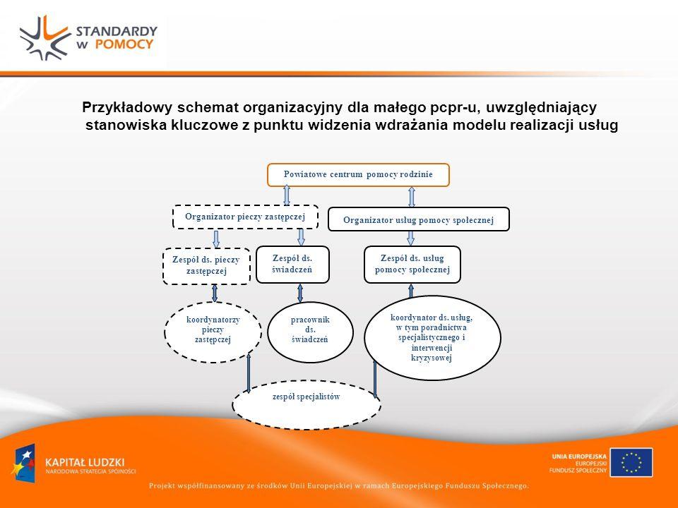 Przykładowy schemat organizacyjny dla małego pcpr-u, uwzględniający stanowiska kluczowe z punktu widzenia wdrażania modelu realizacji usług koordynato