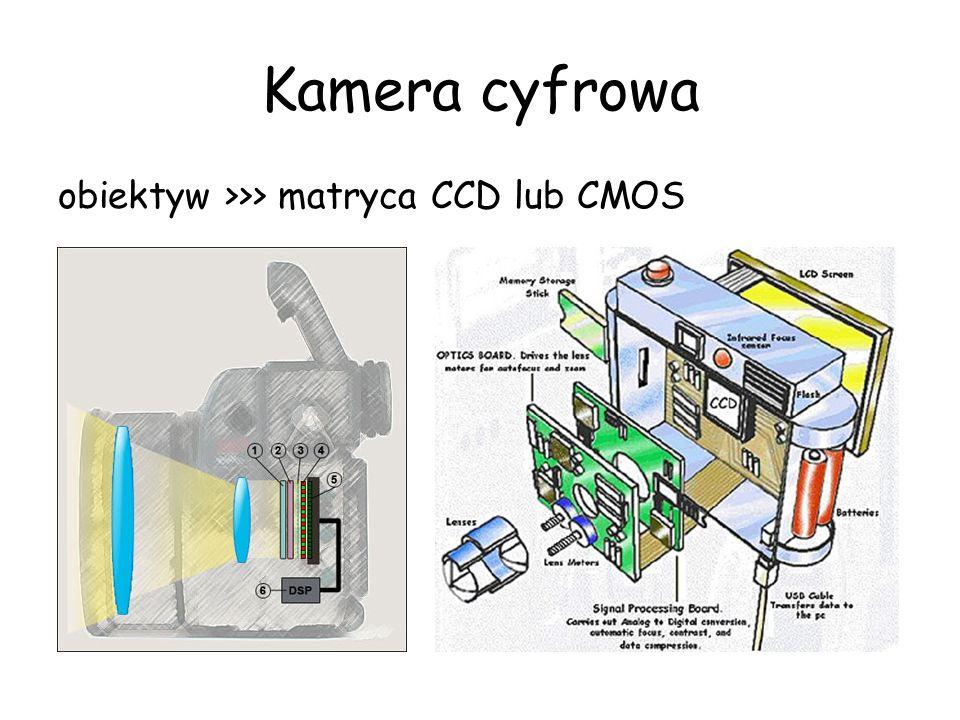 Kamera cyfrowa obiektyw >>> matryca CCD lub CMOS