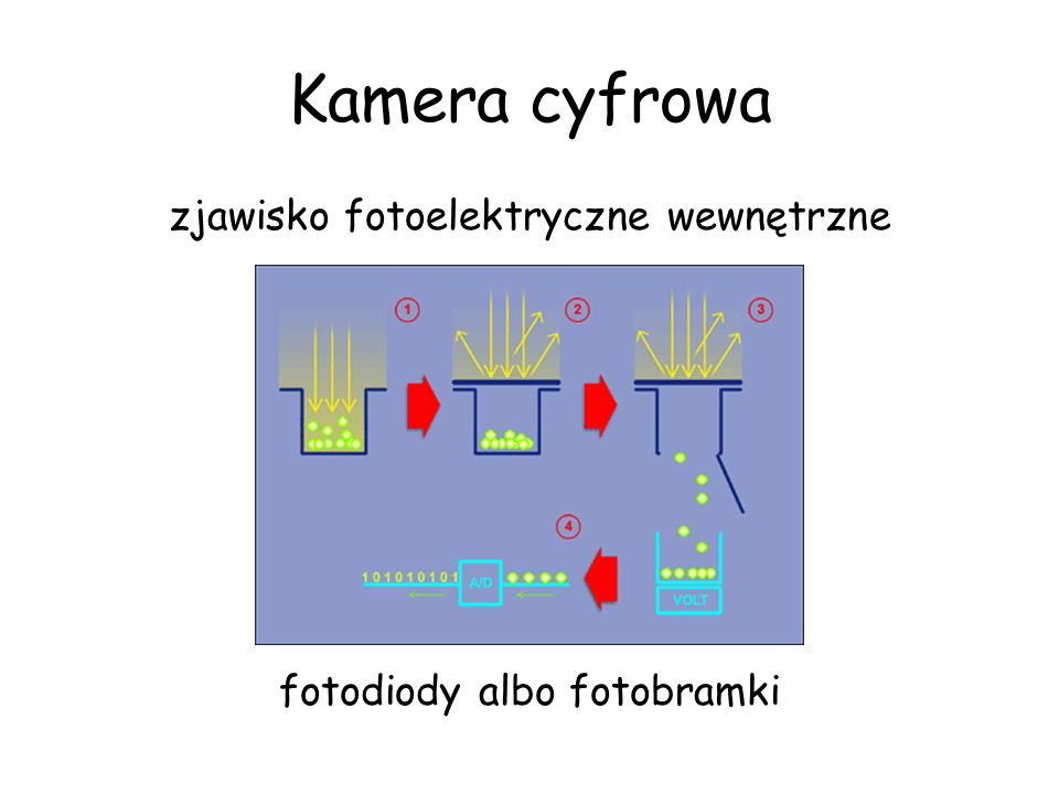 Kamera cyfrowa zjawisko fotoelektryczne wewnętrzne fotodiody albo fotobramki