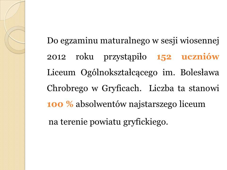 Do egzaminu maturalnego w sesji wiosennej 2012 roku przystąpiło 152 uczniów Liceum Ogólnokształcącego im.