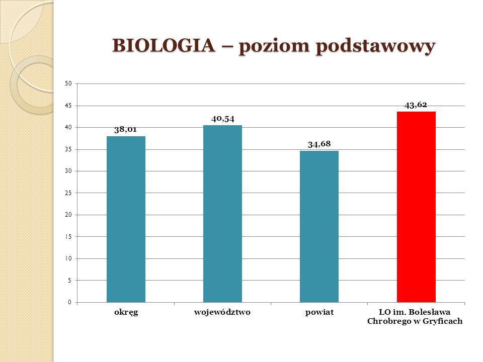 BIOLOGIA – poziom podstawowy