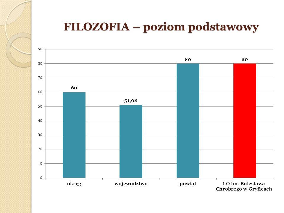 FILOZOFIA – poziom podstawowy