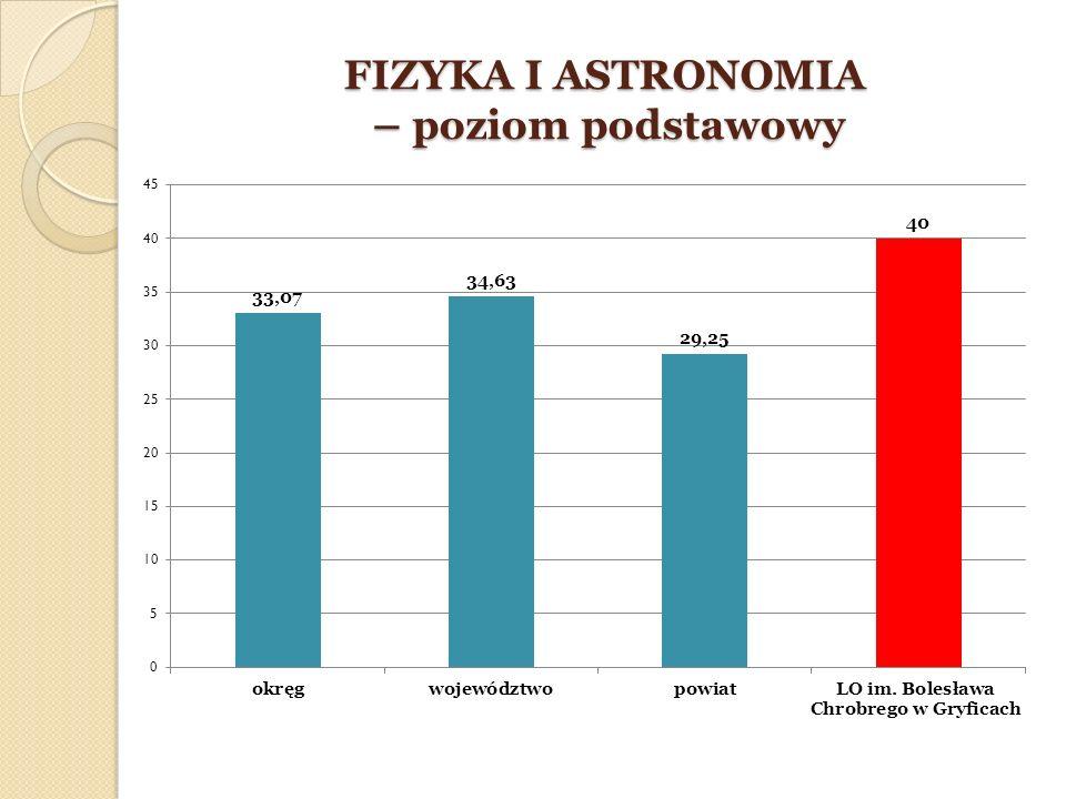 FIZYKA I ASTRONOMIA – poziom podstawowy