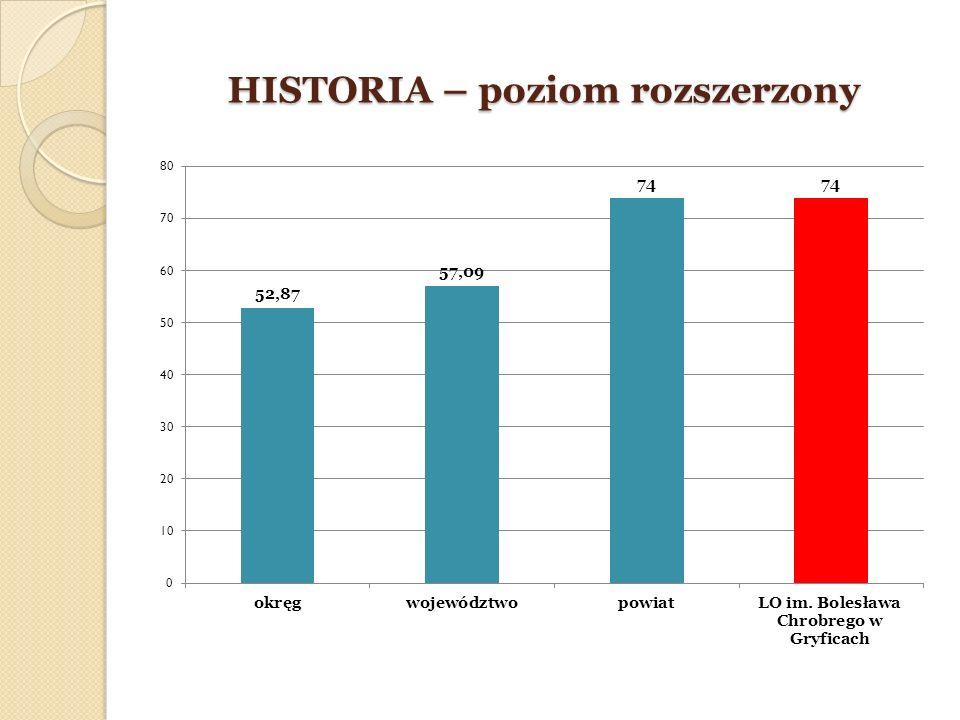 HISTORIA – poziom rozszerzony