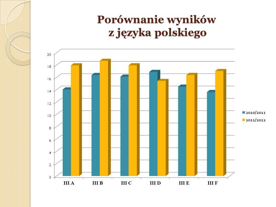 Porównanie wyników z języka polskiego