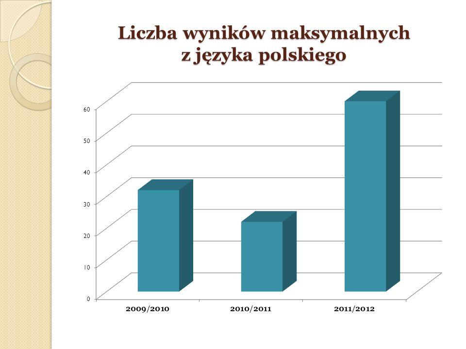Liczba wyników maksymalnych z języka polskiego