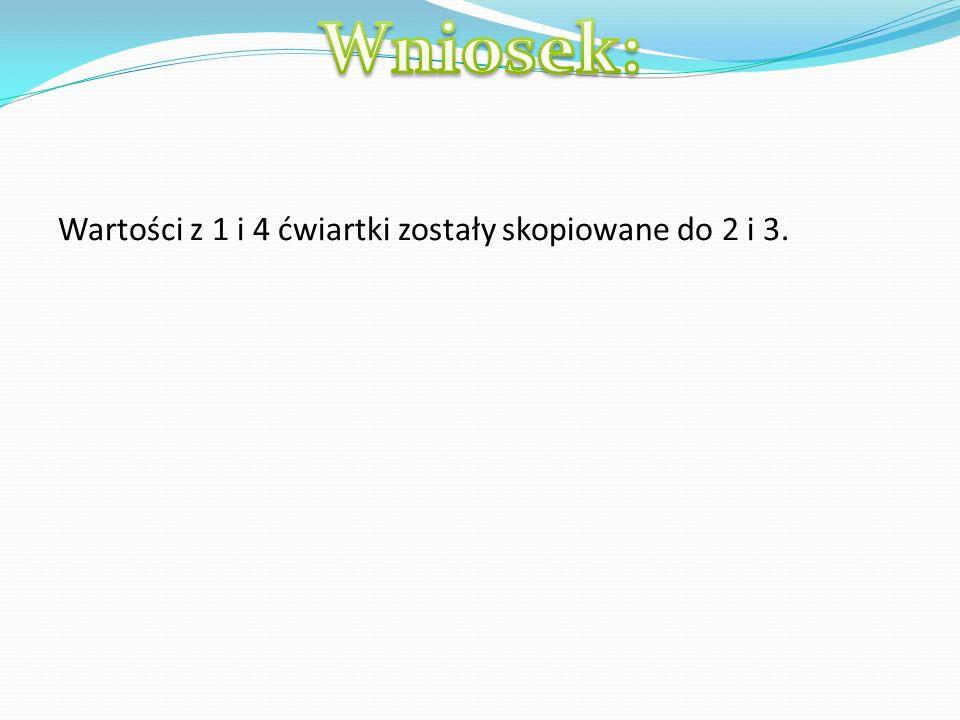 Wartości z 1 i 4 ćwiartki zostały skopiowane do 2 i 3.