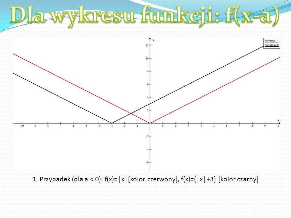 1. Przypadek (dla a < 0): f(x)=x[kolor czerwony], f(x)=(x+3) [kolor czarny]