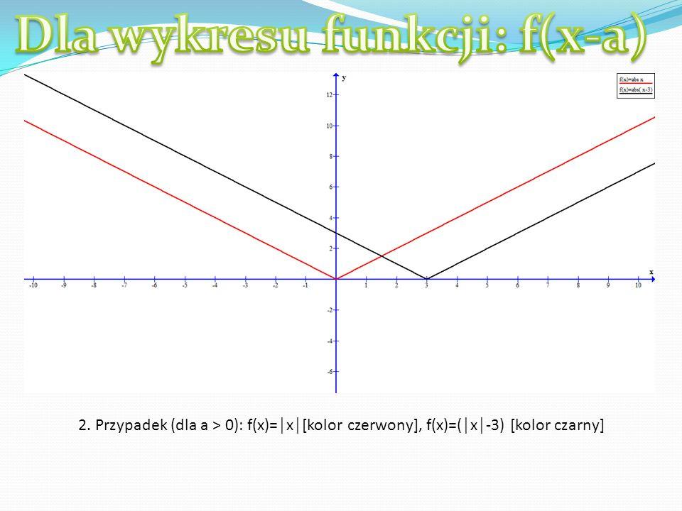 Niech dana będzie funkja f: x y w postaci f(x-a) i: 1) Jeśli a < 0, to wykres funkcji jest przesunięty względem osi OX w lewo o wartość a.