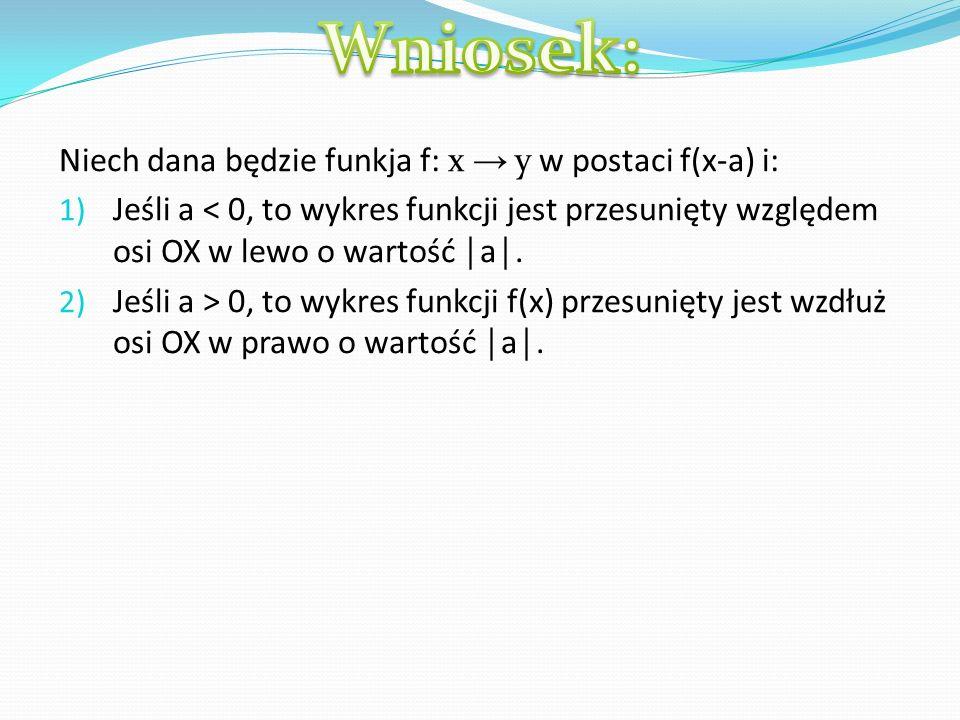 Dana jest funkcja f: x y w postaci f(-x) jest symetryczna względem osi OY.