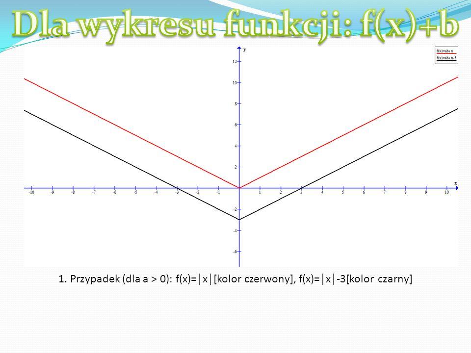 1. Przypadek (dla a > 0): f(x)=x[kolor czerwony], f(x)=x-3[kolor czarny]