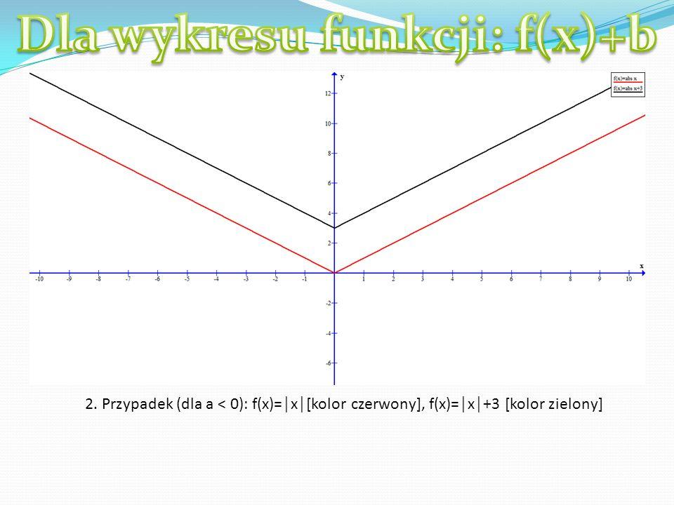 2. Przypadek (dla a < 0): f(x)=x[kolor czerwony], f(x)=x+3 [kolor zielony]