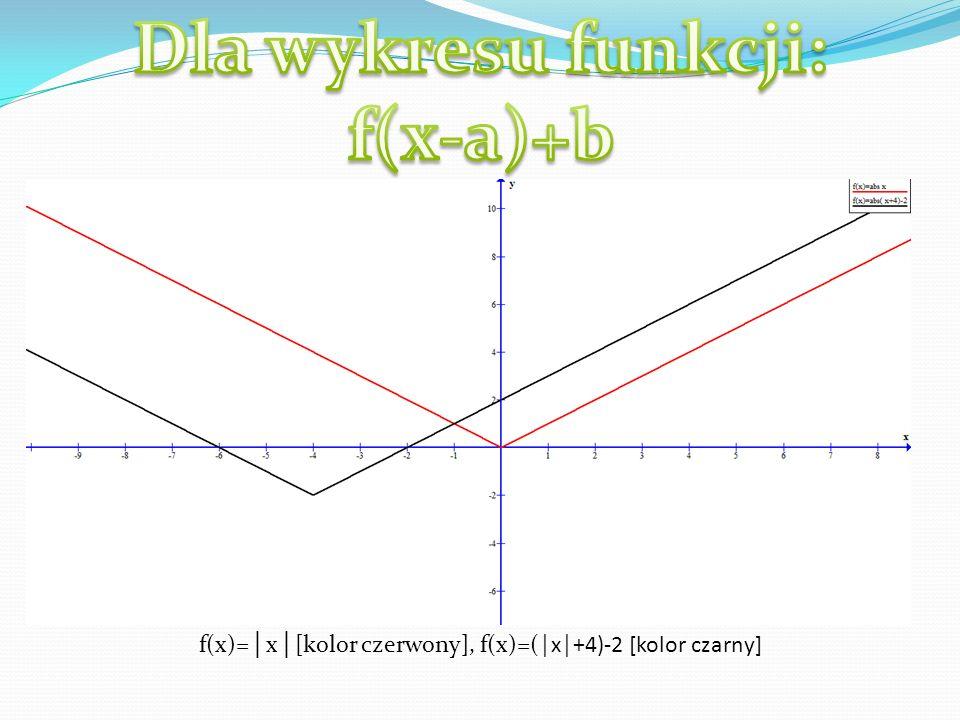 Dana jest funkcja f: x y w postaci f (x-a)+b. Funkcję f(x) przesuwamy o wektor [a, b]