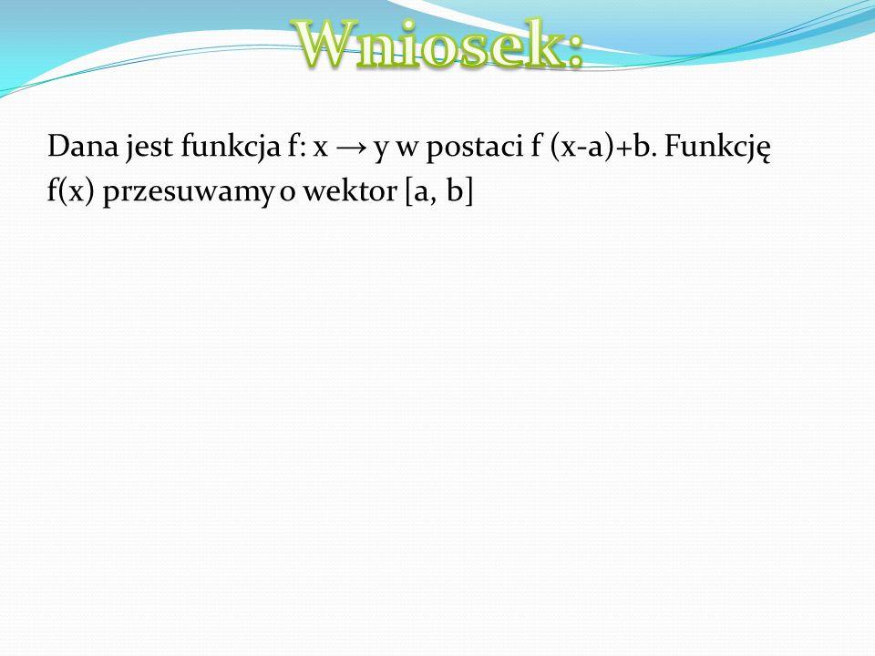 Dla funkcji f(x)=x nie widać wykonanej operacji.Zatem wykorzystuję inną funkcję.