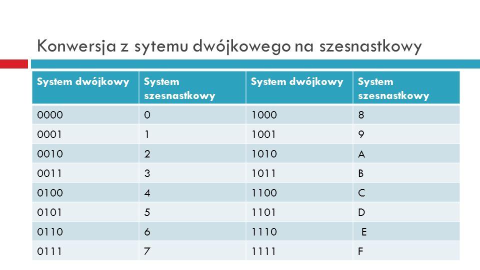 Konwersja z sytemu dwójkowego na szesnastkowy System dwójkowySystem szesnastkowy System dwójkowySystem szesnastkowy 0000010008 0001110019 001021010A 0