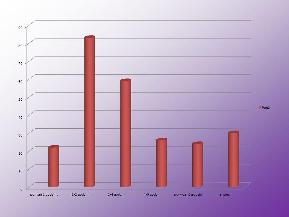 2. Ile czasu dziennie spędzasz korzystając z Internetu.