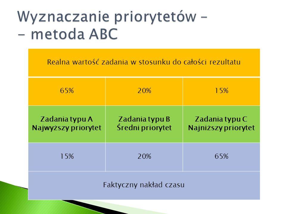 Realna wartość zadania w stosunku do całości rezultatu 65%20%15% Zadania typu A Najwyższy priorytet Zadania typu B Średni priorytet Zadania typu C Naj