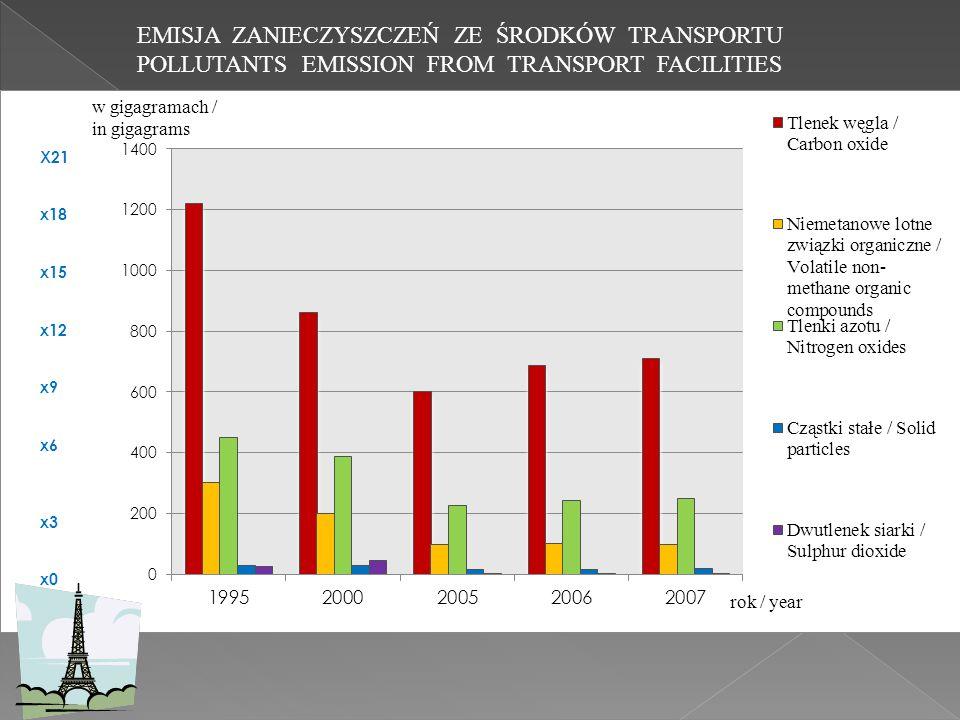 EMISJA ZANIECZYSZCZEŃ ZE ŚRODKÓW TRANSPORTU POLLUTANTS EMISSION FROM TRANSPORT FACILITIES X21 x18 x15 x12 x9 x6 x3 x0