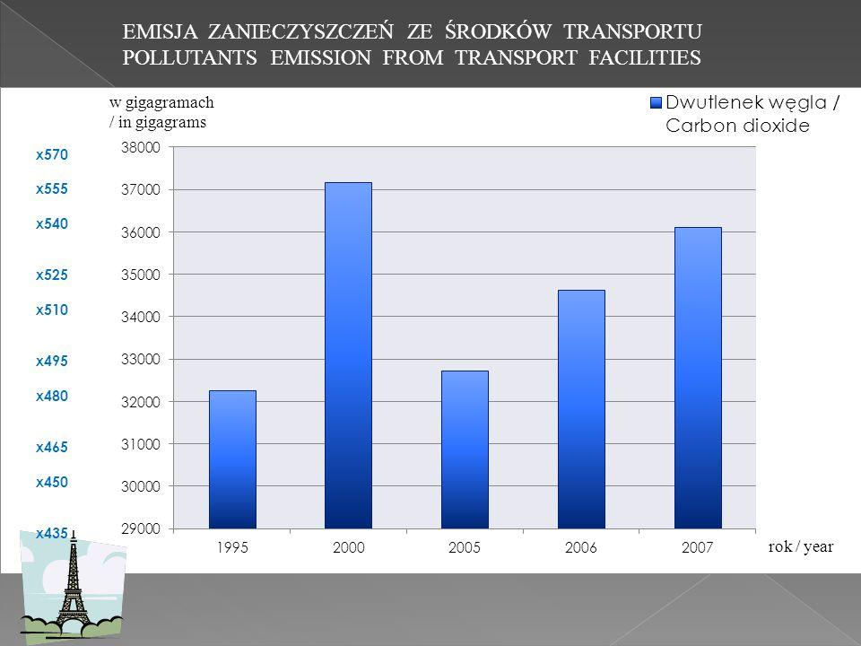 EMISJA ZANIECZYSZCZEŃ ZE ŚRODKÓW TRANSPORTU POLLUTANTS EMISSION FROM TRANSPORT FACILITIES x570 x555 x540 x525 x510 x495 x480 x465 x450 x435
