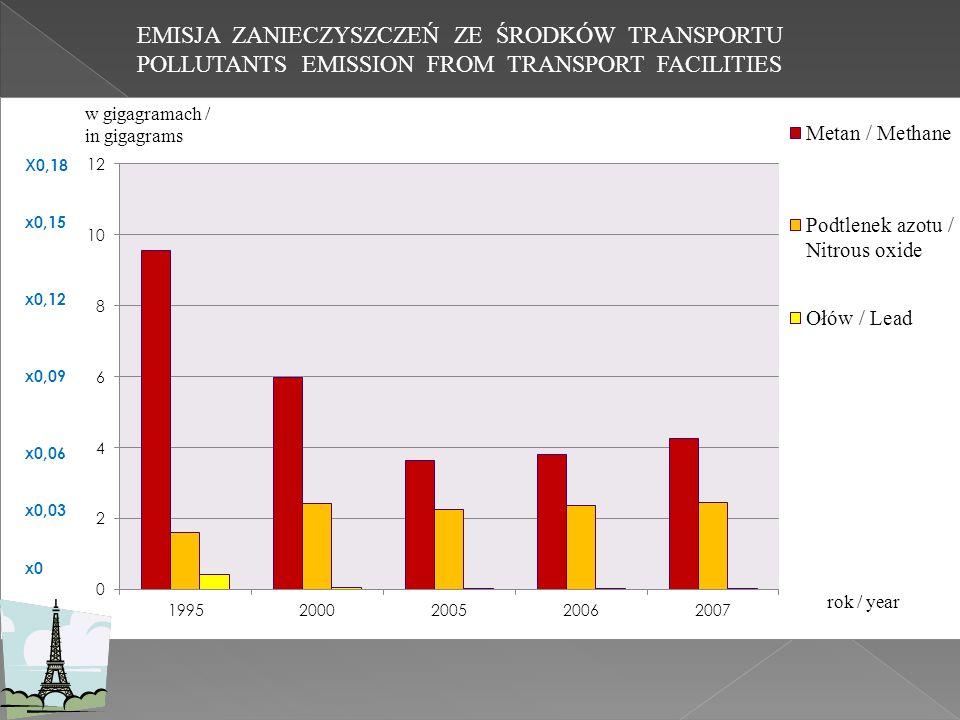 EMISJA ZANIECZYSZCZEŃ ZE ŚRODKÓW TRANSPORTU POLLUTANTS EMISSION FROM TRANSPORT FACILITIES X0,18 x0,15 x0,12 x0,09 x0,06 x0,03 x0