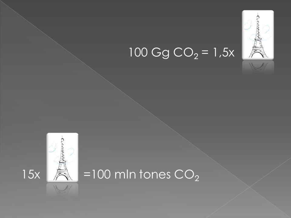 100 Gg CO 2 = 1,5x 15x =100 mln tones CO 2