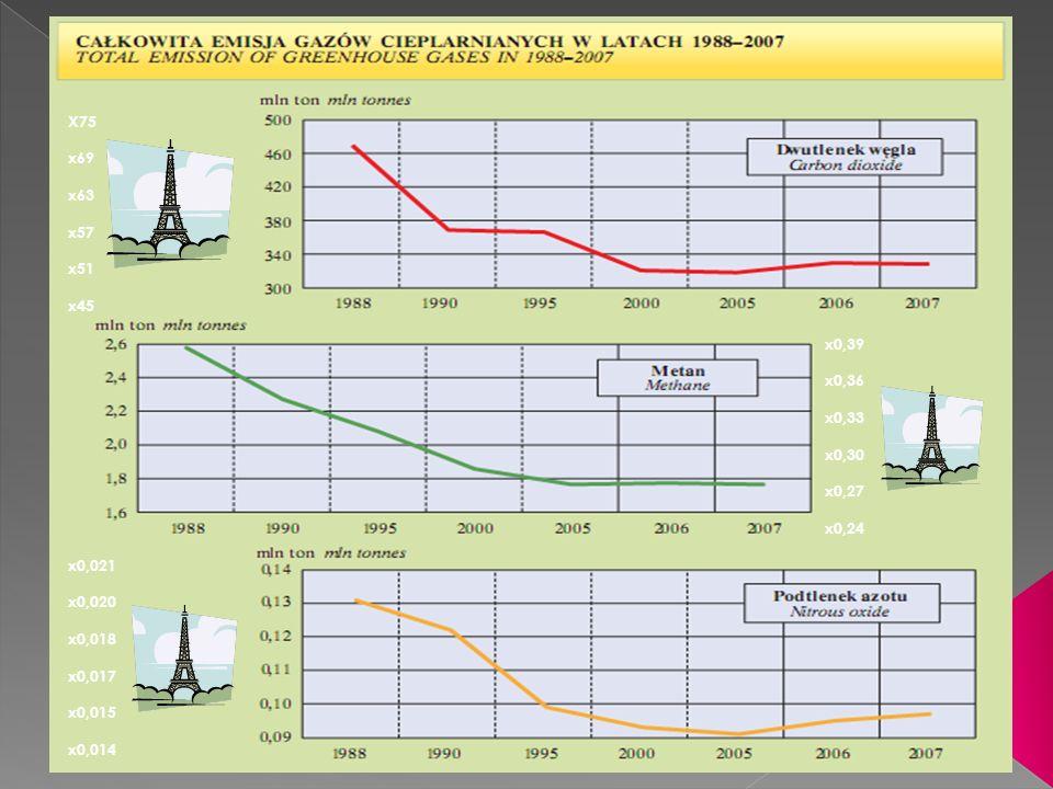 Emisja metanu / Emission of methanes