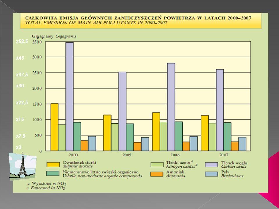 Emisja podtlenku azotu / Emission of nitrous oxide